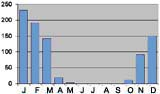 Average monthly rainfall in mm Lusaka, Zambia